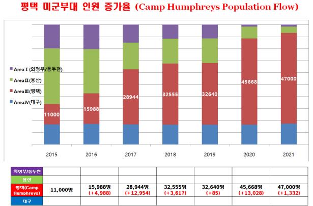 Camp Humphreys Population Flow